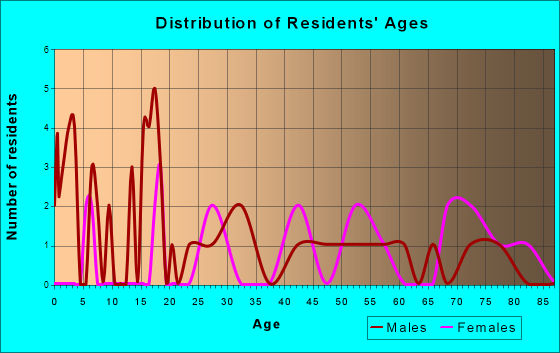 Thedford, Nebraska Age and Sex of Residents