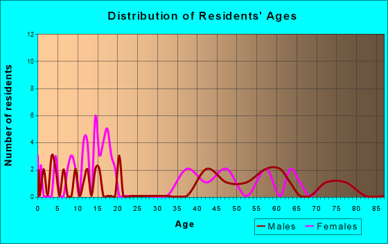 Verdon, Nebraska Age and Sex of Residents