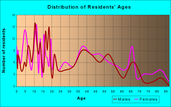Weeping Water, Nebraska Age and Sex of Residents