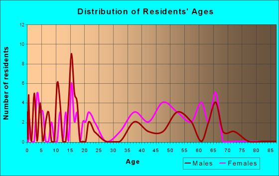 Lexa, Arkansas Age and Sex of Residents