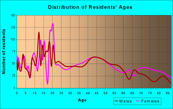 York, Nebraska Age and Sex of Residents