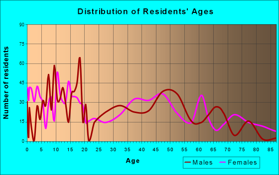 Ely, Nevada Age and Sex of Residents