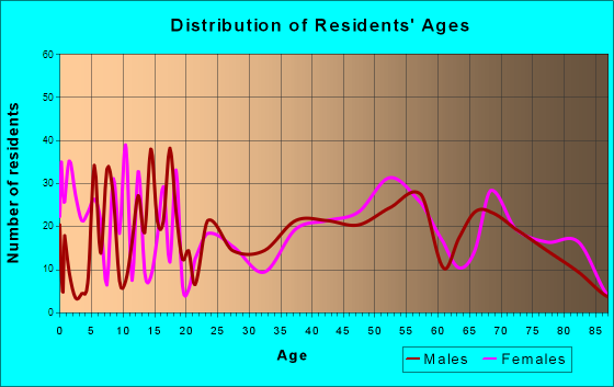 Hawthorne, Nevada Age and Sex of Residents