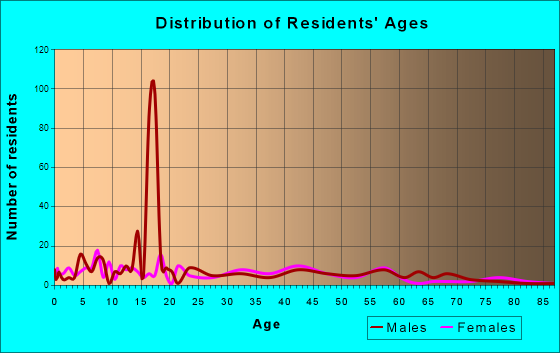 Owyhee, Nevada Age and Sex of Residents