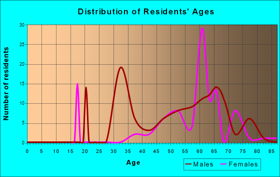 Searchlight, Nevada Age and Sex of Residents