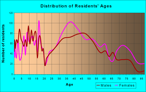 Exeter, New Hampshire Age and Sex of Residents