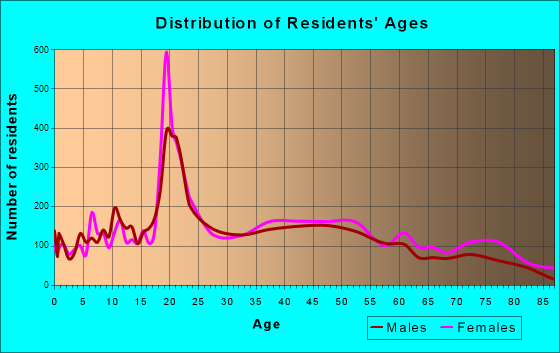 Keene, New Hampshire Age and Sex of Residents
