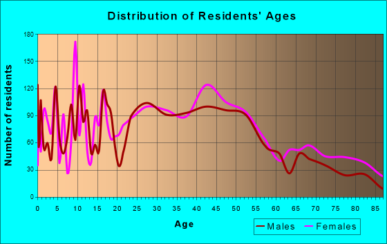 Lebanon, New Hampshire Age and Sex of Residents