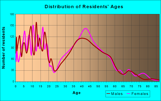 Londonderry, New Hampshire Age and Sex of Residents