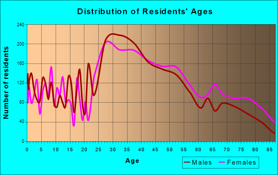 Portsmouth, New Hampshire Age and Sex of Residents