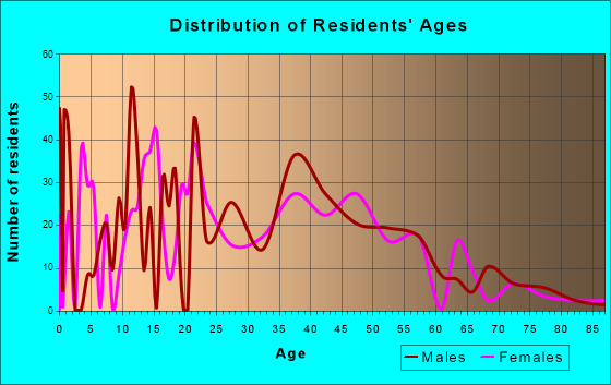 Raymond, New Hampshire Age and Sex of Residents