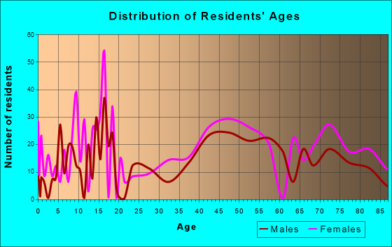 Wolfeboro, New Hampshire Age and Sex of Residents