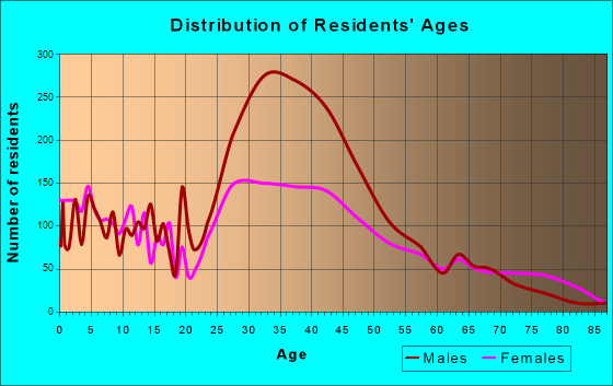 Avenel, New Jersey Age and Sex of Residents