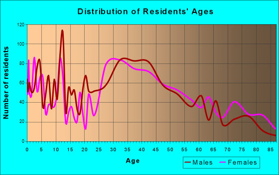 Boonton, New Jersey Age and Sex of Residents
