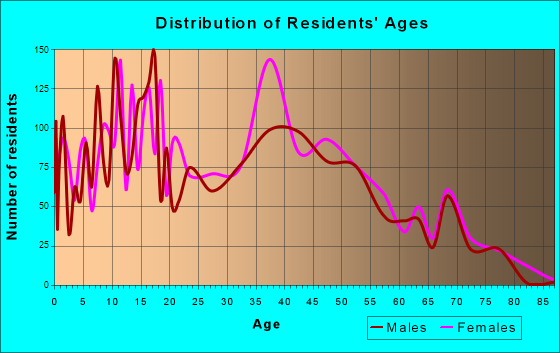 Browns Mills, New Jersey Age and Sex of Residents
