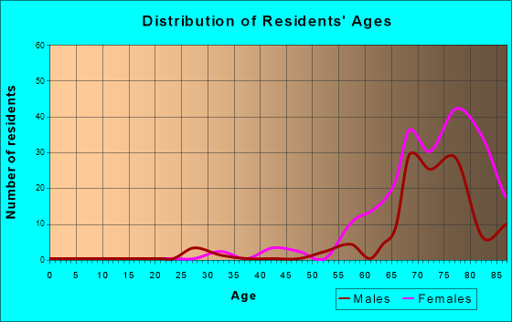 Cedar Glen Lakes, New Jersey Age and Sex of Residents