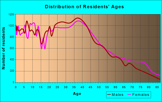 Elizabeth, New Jersey Age and Sex of Residents