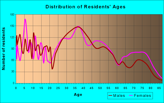Fords, New Jersey Age and Sex of Residents