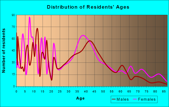 Franklin, New Jersey Age and Sex of Residents