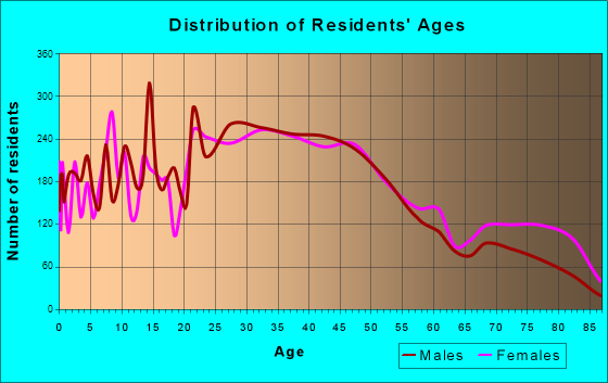 Garfield, New Jersey Age and Sex of Residents
