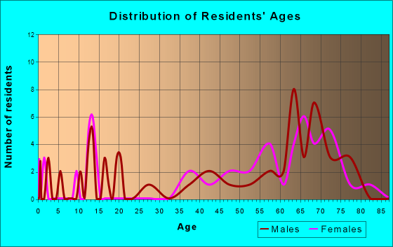 Harvey Cedars, New Jersey Age and Sex of Residents
