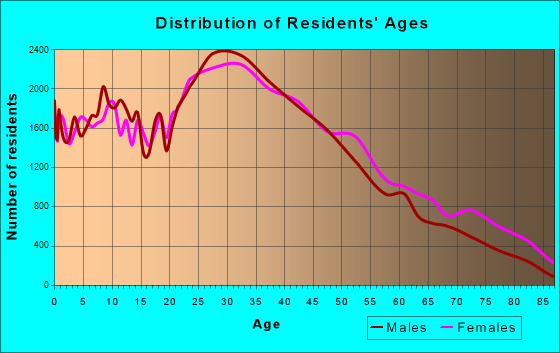 Jersey City, New Jersey Age and Sex of Residents