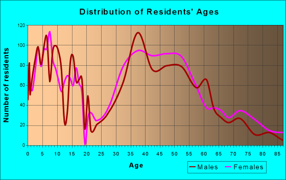 Lake Mohawk, New Jersey Age and Sex of Residents