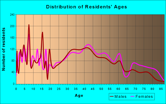 Middlesex, New Jersey Age and Sex of Residents