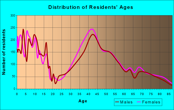 Millburn, New Jersey Age and Sex of Residents