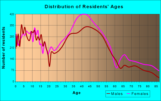 Montclair, New Jersey Age and Sex of Residents