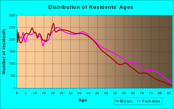 Newark, New Jersey Age and Sex of Residents