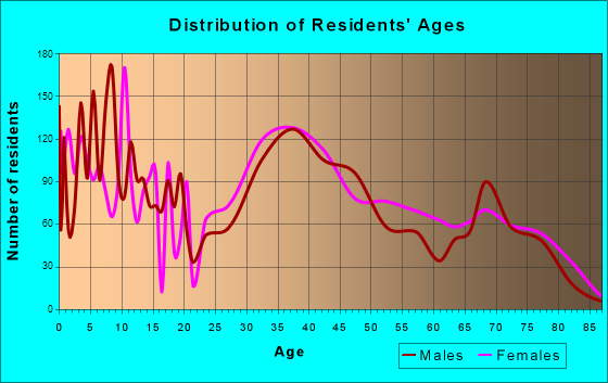 Ocean Acres, New Jersey Age and Sex of Residents