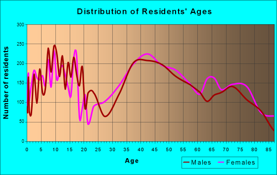 Paramus, New Jersey Age and Sex of Residents