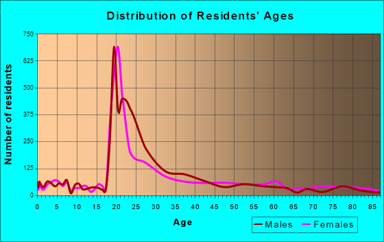 Princeton, New Jersey Age and Sex of Residents
