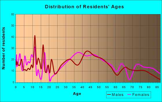 Riverton, New Jersey Age and Sex of Residents