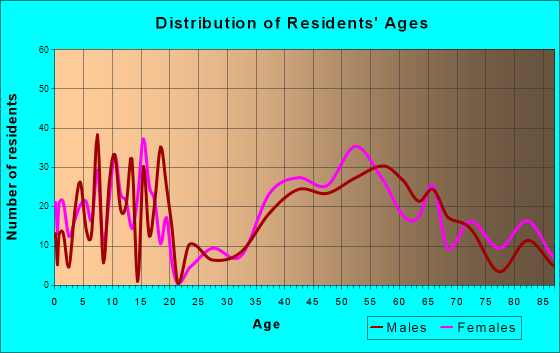 Saddle River, New Jersey Age and Sex of Residents