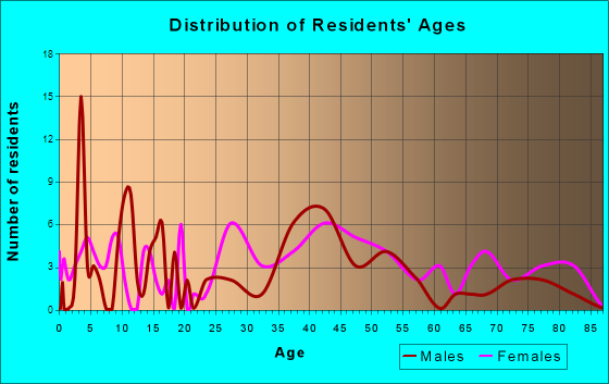 Stockton, New Jersey Age and Sex of Residents