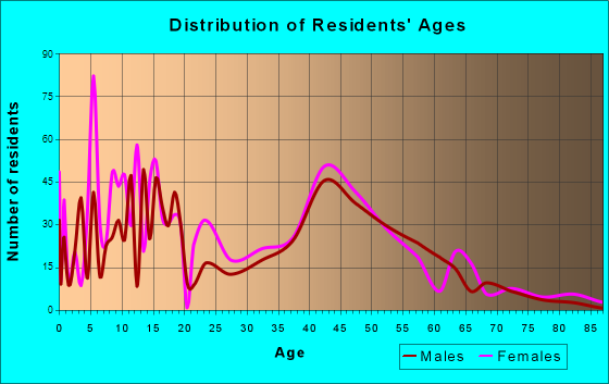 Turnersville, New Jersey Age and Sex of Residents