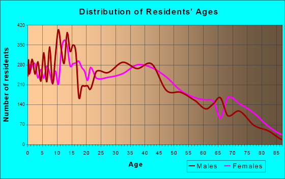 Alamogordo, New Mexico Age and Sex of Residents