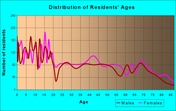 Deming, New Mexico Age and Sex of Residents