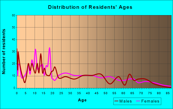 Hatch, New Mexico Age and Sex of Residents