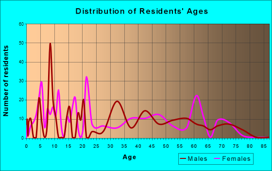 Jarales, New Mexico Age and Sex of Residents