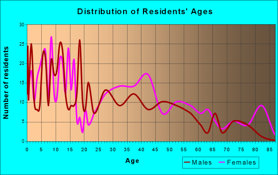 Moriarty, New Mexico Age and Sex of Residents