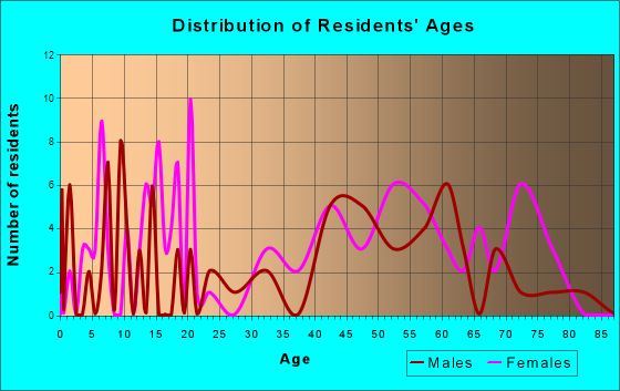 Red River, New Mexico Age and Sex of Residents
