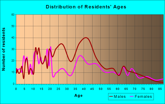 Santa Rosa, New Mexico Age and Sex of Residents