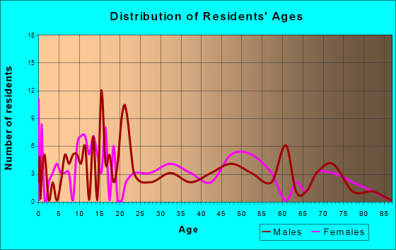 Portland, Arkansas Age and Sex of Residents