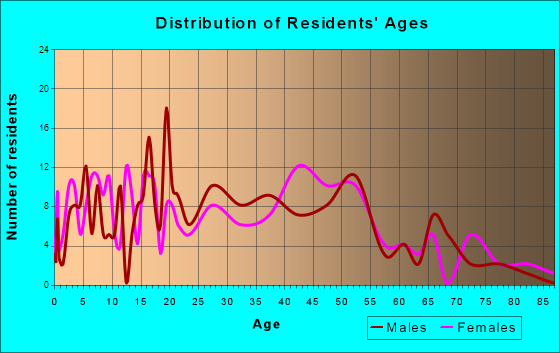 Redfield, Arkansas Age and Sex of Residents