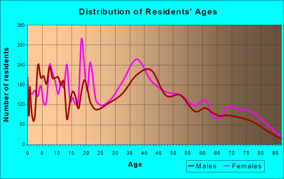 Harrison, New York Age and Sex of Residents