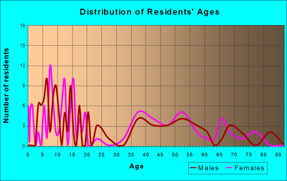 Hewlett Neck, New York Age and Sex of Residents
