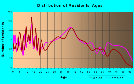 Lancaster, New York Age and Sex of Residents